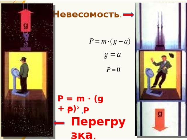 Невесомость . P = m ∙ (g + a) P ˃ P Перегрузка .