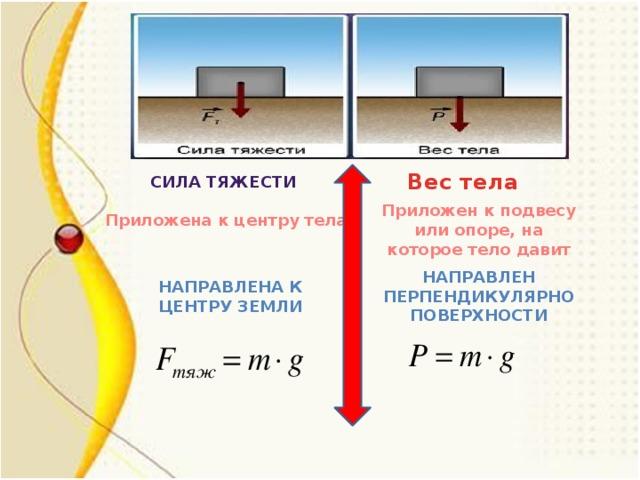 Вес тела Сила тяжести Приложен к подвесу или опоре, на которое тело давит Приложена к центру тела Направлен перпендикулярно поверхности Направлена к центру Земли