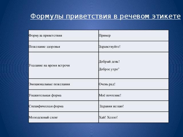 Приветствие прощание поздравление в русском речевом этикете своими руками