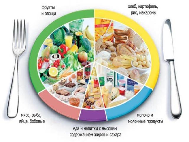 """Классный час """"Секреты здорового питания"""""""